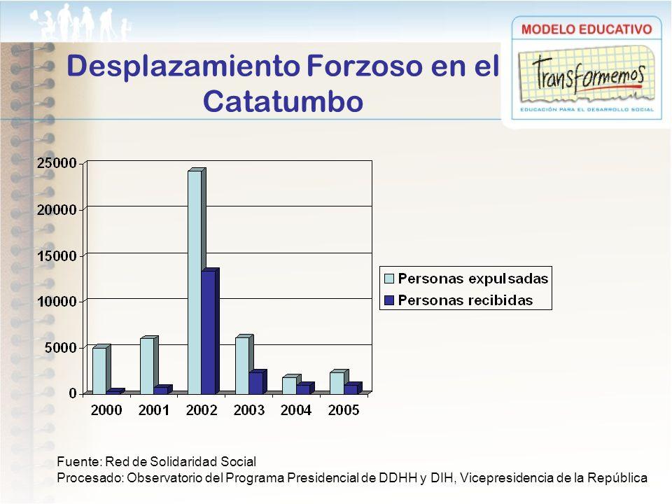 Desplazamiento Forzoso en el Catatumbo Fuente: Red de Solidaridad Social Procesado: Observatorio del Programa Presidencial de DDHH y DIH, Vicepresiden