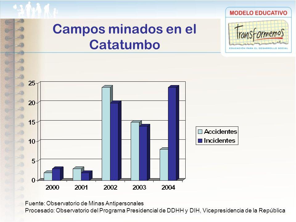 Campos minados en el Catatumbo Fuente: Observatorio de Minas Antipersonales Procesado: Observatorio del Programa Presidencial de DDHH y DIH, Vicepresi