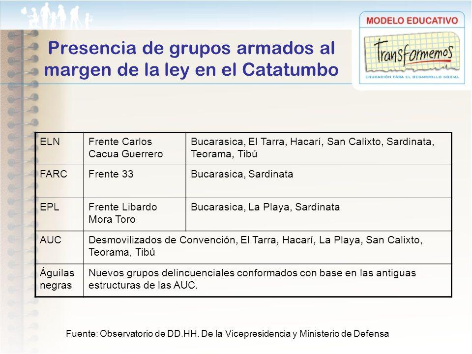 Presencia de grupos armados al margen de la ley en el Catatumbo ELNFrente Carlos Cacua Guerrero Bucarasica, El Tarra, Hacarí, San Calixto, Sardinata,