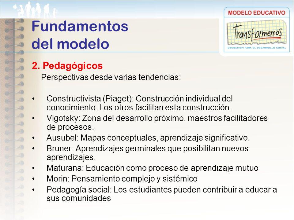 Fundamentos del modelo 2. Pedagógicos Perspectivas desde varias tendencias: Constructivista (Piaget): Construcción individual del conocimiento. Los ot