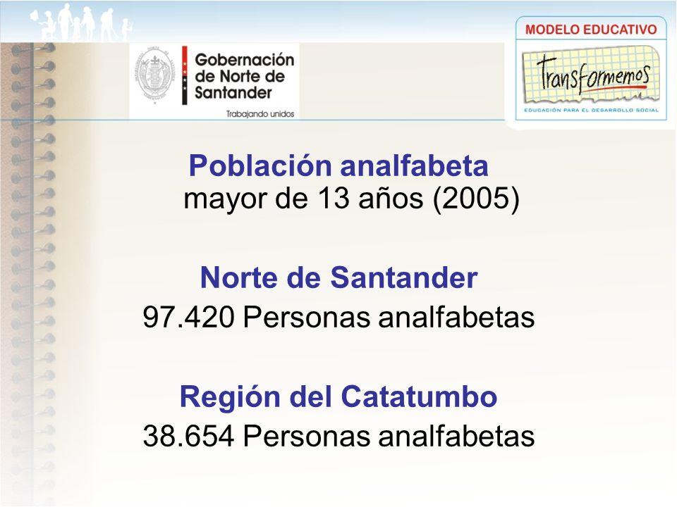 Población analfabeta mayor de 13 años (2005) Norte de Santander 97.420 Personas analfabetas Región del Catatumbo 38.654 Personas analfabetas