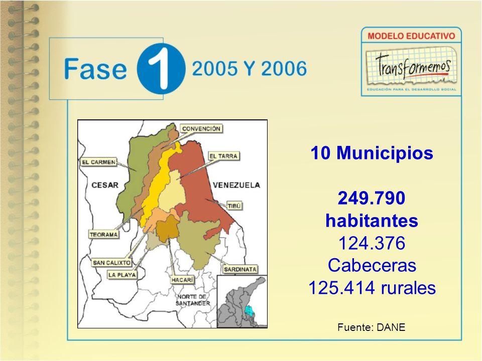 10 Municipios 249.790 habitantes 124.376 Cabeceras 125.414 rurales Fuente: DANE