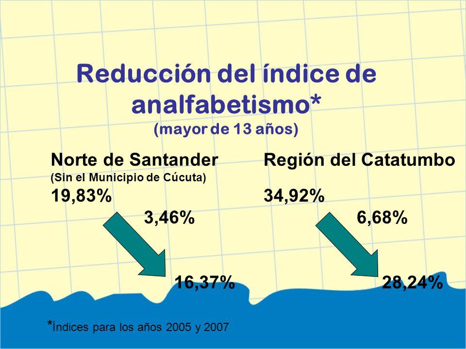 Reducción del índice de analfabetismo* (mayor de 13 años) Norte de Santander (Sin el Municipio de Cúcuta) 19,83% 3,46% 16,37% * Índices para los años