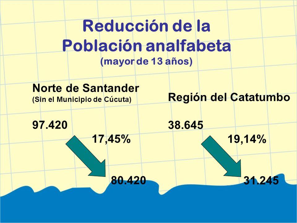 Reducción de la Población analfabeta (mayor de 13 años) Región del Catatumbo 38.645 19,14% 31.245 Norte de Santander (Sin el Municipio de Cúcuta) 97.4