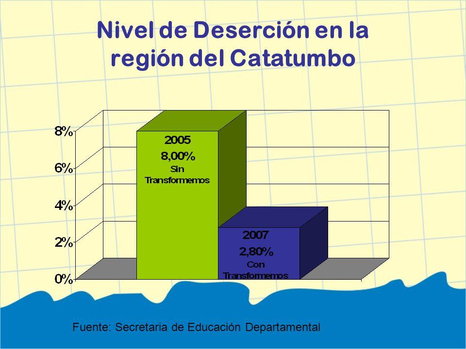 Nivel de Deserción en la región del Catatumbo Fuente: Secretaria de Educación Departamental