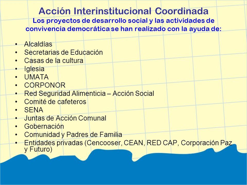 Acción Interinstitucional Coordinada Los proyectos de desarrollo social y las actividades de convivencia democrática se han realizado con la ayuda de: