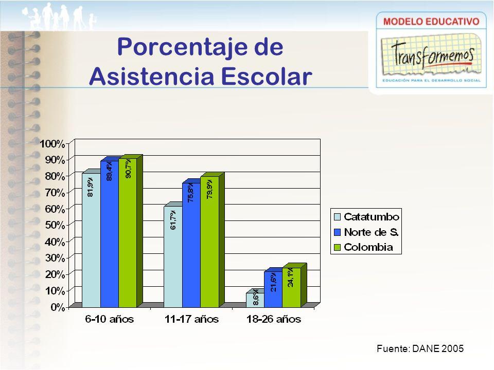 Porcentaje de Asistencia Escolar Fuente: DANE 2005