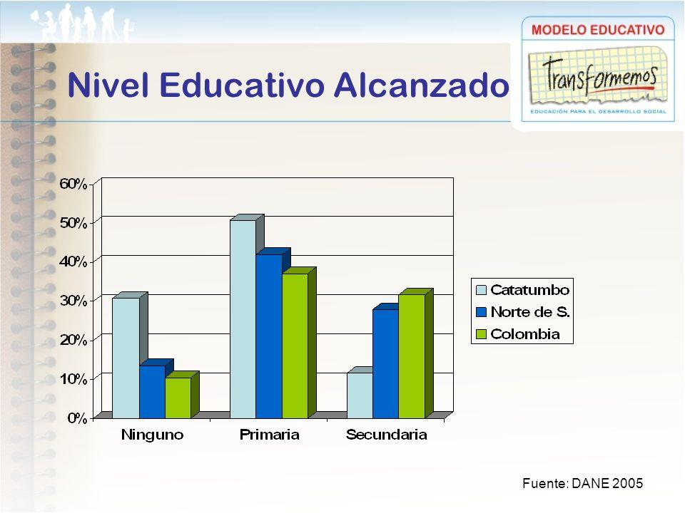Nivel Educativo Alcanzado Fuente: DANE 2005
