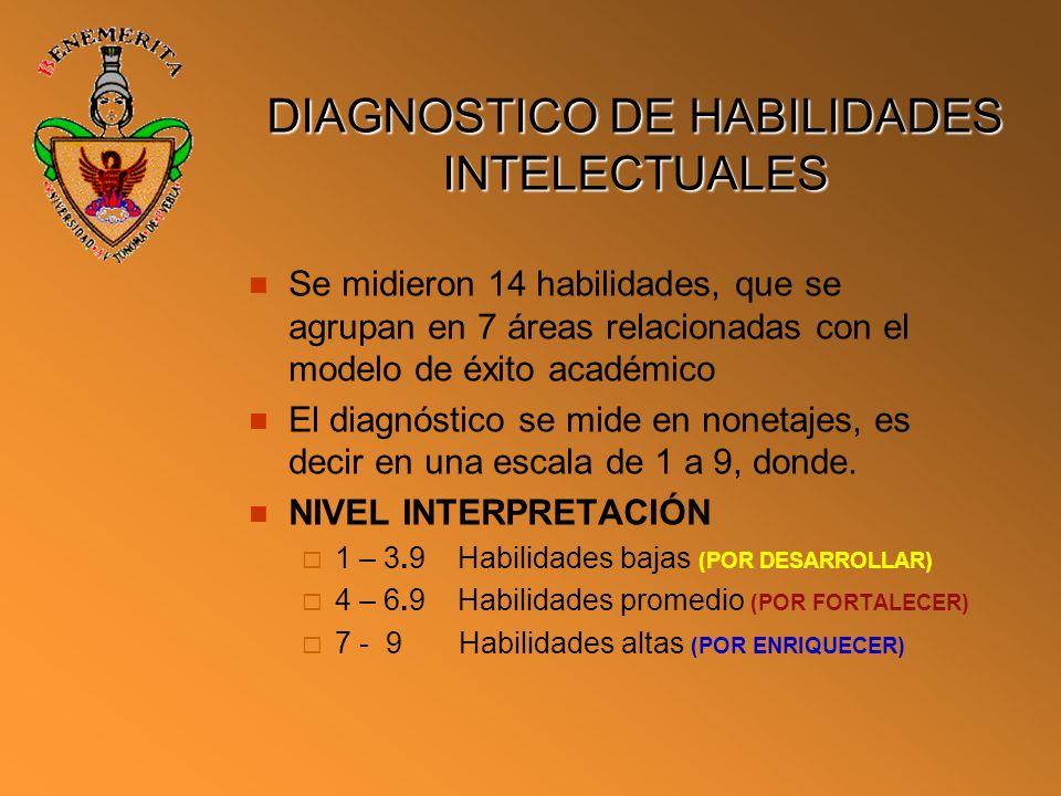 DIAGNOSTICO DE HABILIDADES INTELECTUALES Se midieron 14 habilidades, que se agrupan en 7 áreas relacionadas con el modelo de éxito académico El diagnó