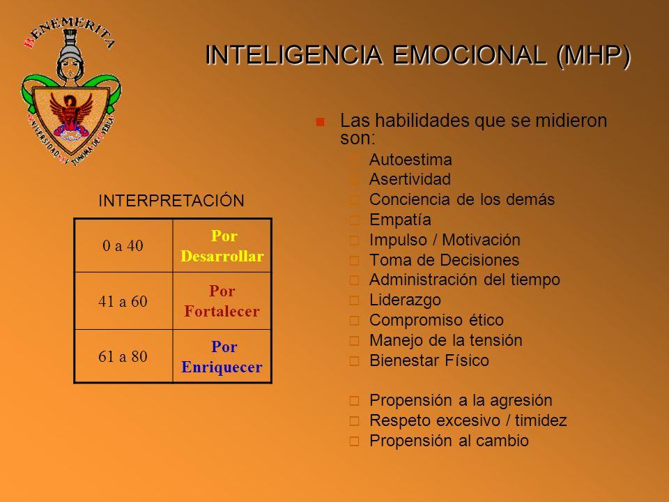 INTELIGENCIA EMOCIONAL (MHP) Las habilidades que se midieron son: Autoestima Asertividad Conciencia de los demás Empatía Impulso / Motivación Toma de