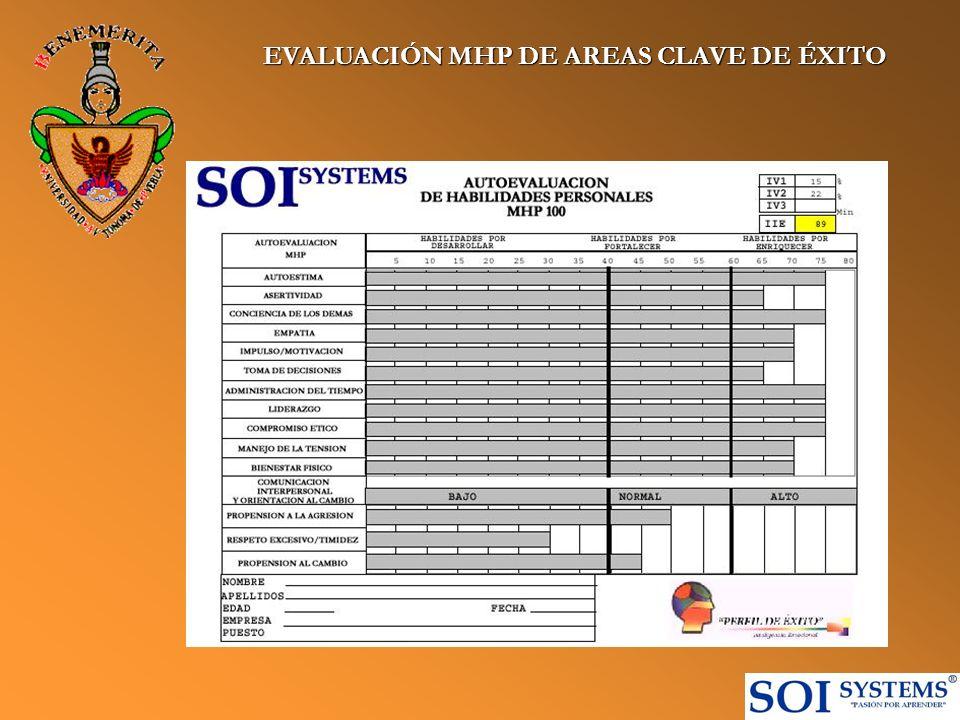 EVALUACIÓN MHP DE AREAS CLAVE DE ÉXITO