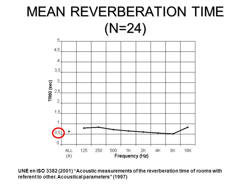 MEAN REVERBERATION TIME (N=24) UNE en ISO 3382 (2001) Acoustic measurements of the reverberation time of rooms with referent to other. Acoustical para