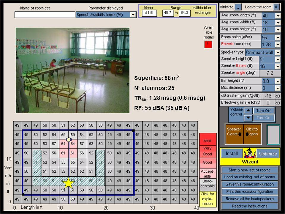 Superficie: 68 m 2 Nº alumnos: 25 TR 60 : 1,28 mseg (0,6 mseg) RF: 55 dBA (35 dB A)