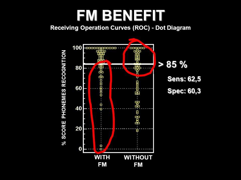 FM BENEFIT Receiving Operation Curves (ROC) - Dot Diagram WITH FM WITHOUT FM % SCORE PHONEMES RECOGNITION > 85 % Sens: 62,5 Spec: 60,3
