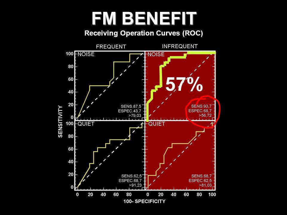 FM BENEFIT Receiving Operation Curves (ROC) 57%