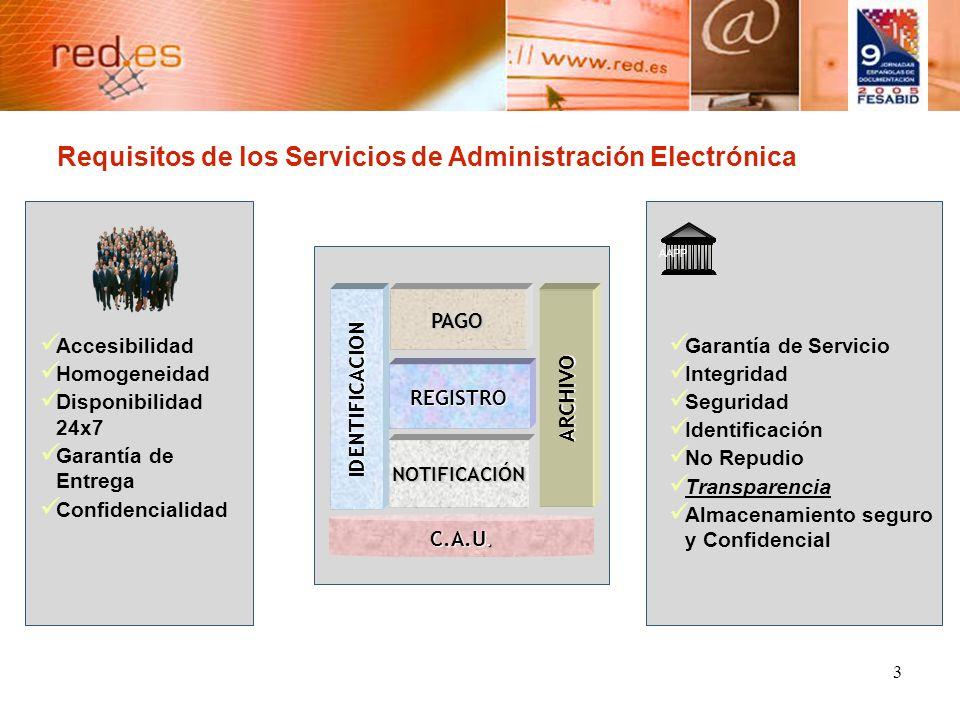 3 Accesibilidad Homogeneidad Disponibilidad 24x7 Garantía de Entrega Confidencialidad Garantía de Servicio Integridad Seguridad Identificación No Repudio Transparencia Almacenamiento seguro y Confidencial AAPP IDENTIFICACION NOTIFICACIÓN REGISTRO C.A.U.