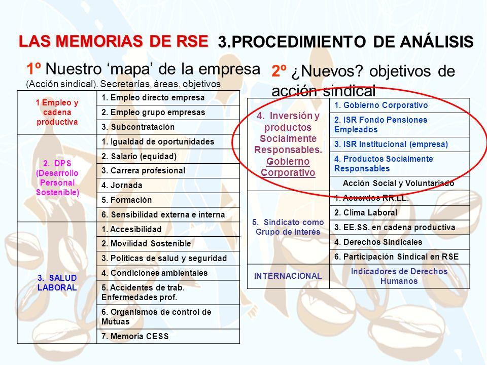3.PROCEDIMIENTO DE ANÁLISIS 1 Empleo y cadena productiva 1. Empleo directo empresa 2. Empleo grupo empresas 3. Subcontratación 2. DPS (Desarrollo Pers
