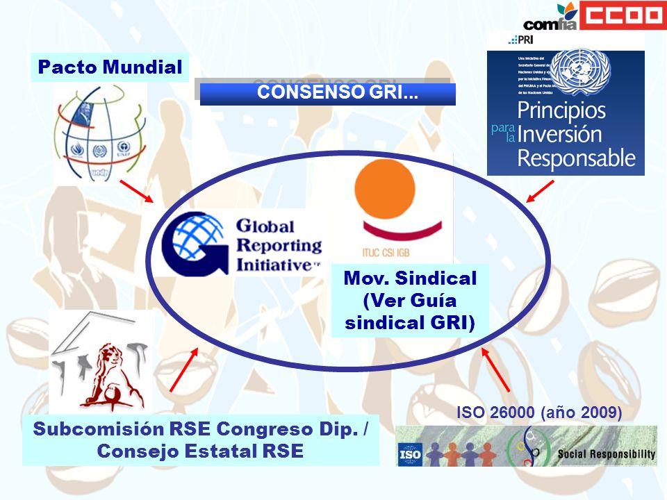 Subcomisión RSE Congreso Dip. / Consejo Estatal RSE Pacto Mundial ISO 26000 (año 2009) Mov. Sindical (Ver Guía sindical GRI) CONSENSO GRI...