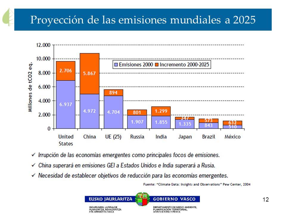 12 Proyección de las emisiones mundiales a 2025