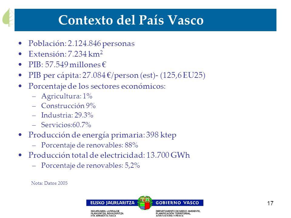 17 Contexto del País Vasco Población: 2.124.846 personas Extensión: 7.234 km 2 PIB: 57.549 millones PIB per cápita: 27.084 /person (est)- (125,6 EU25)