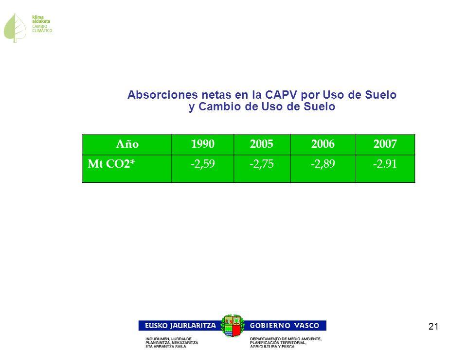 21 Absorciones netas en la CAPV por Uso de Suelo y Cambio de Uso de Suelo Año1990200520062007 Mt CO2*-2,59-2,75-2,89-2.91