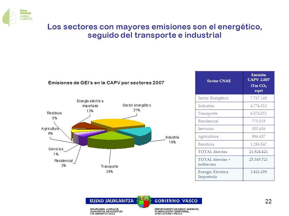 22 Los sectores con mayores emisiones son el energético, seguido del transporte e industrial Sector CNAE Emisión CAPV 2.007 (Tm CO 2 equ) Sector Energ