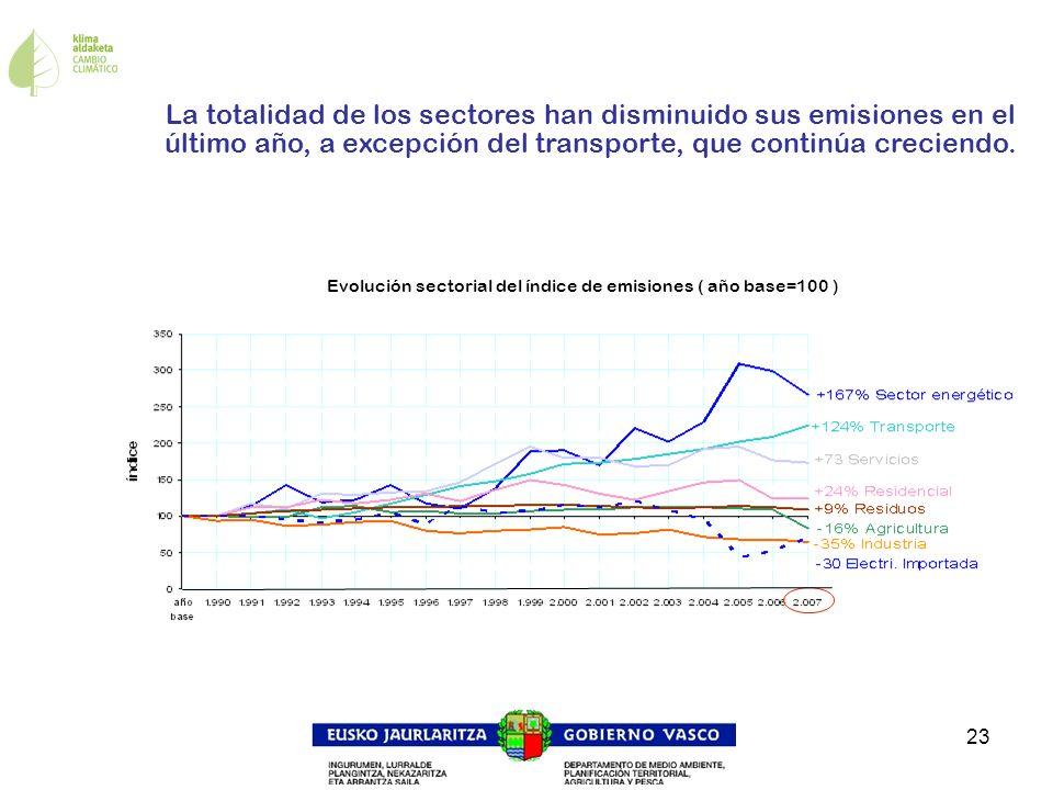 23 La totalidad de los sectores han disminuido sus emisiones en el último año, a excepción del transporte, que continúa creciendo. Evolución sectorial