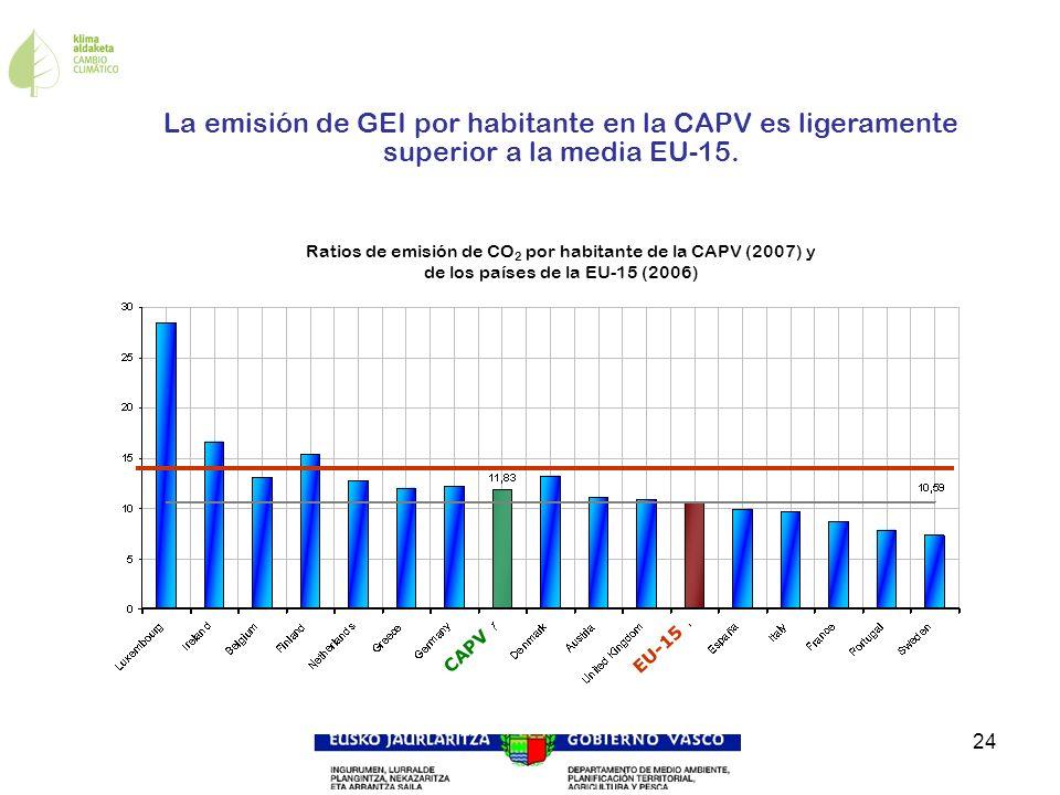24 Ratios de emisión de CO 2 por habitante de la CAPV (2007) y de los países de la EU-15 (2006) La emisión de GEI por habitante en la CAPV es ligerame