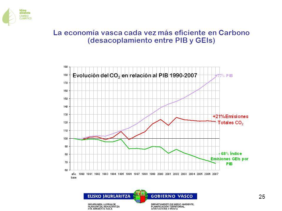 25 Evolución del CO 2 en relación al PIB 1990-2007 La economía vasca cada vez más eficiente en Carbono (desacoplamiento entre PIB y GEIs)