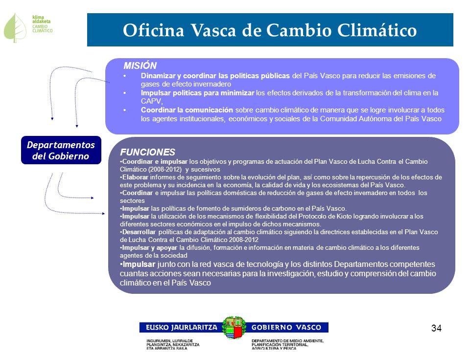 34 MISIÓN Dinamizar y coordinar las políticas públicas del País Vasco para reducir las emisiones de gases de efecto invernadero Impulsar políticas par