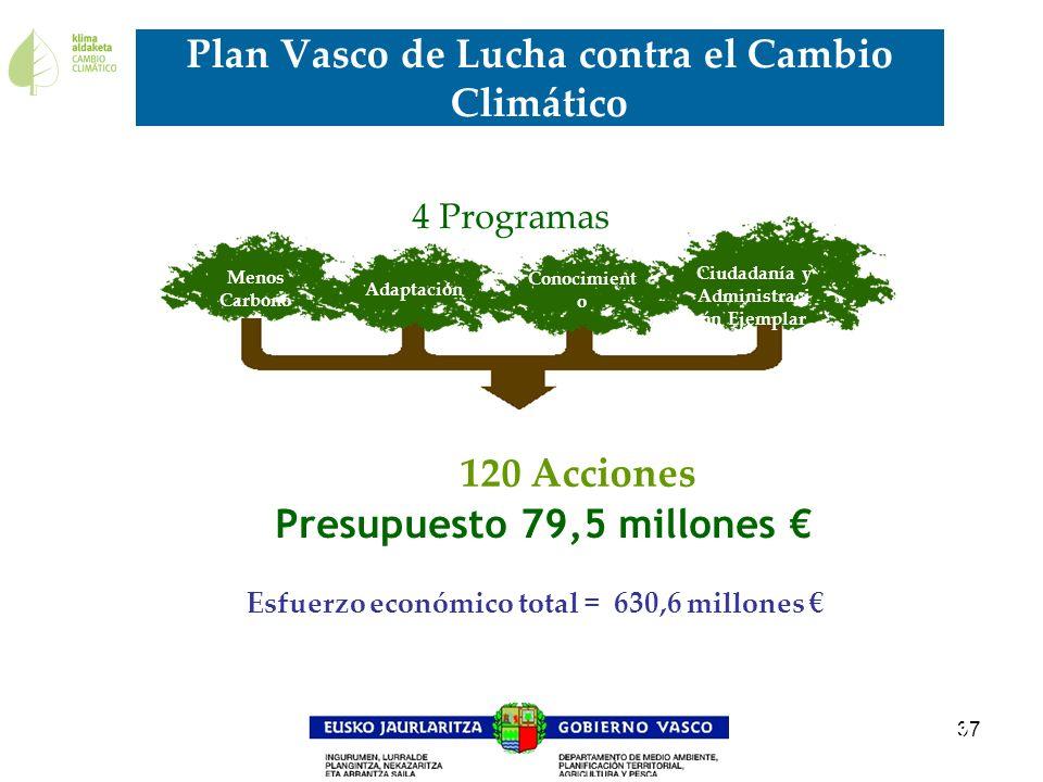 37 Plan Vasco de Lucha contra el Cambio Climático 9 Menos Carbono Adaptación Conocimient o Ciudadanía y Administraci ón Ejemplar 120 Acciones 4 Progra