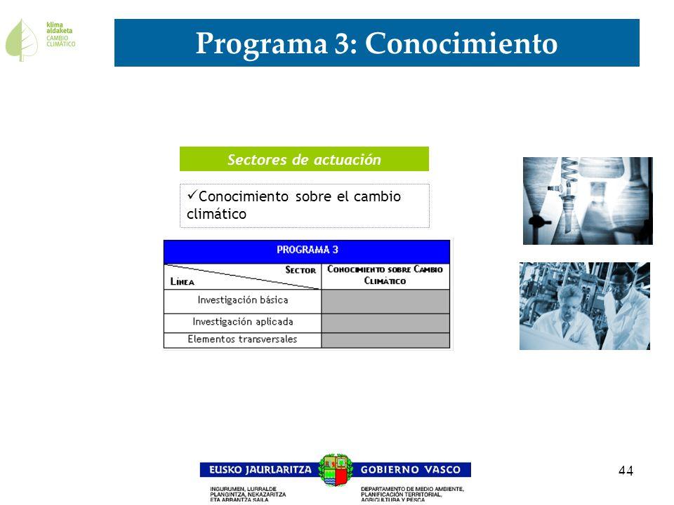 44 Programa 3: Conocimiento 12 Conocimiento sobre el cambio climático Sectores de actuación