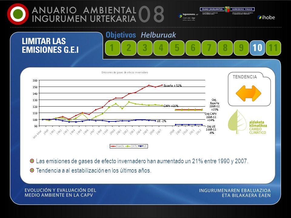 51 Las emisiones de gases de efecto invernadero han aumentado un 21% entre 1990 y 2007. Tendencia a al estabilización en los últimos años. TENDENCIA