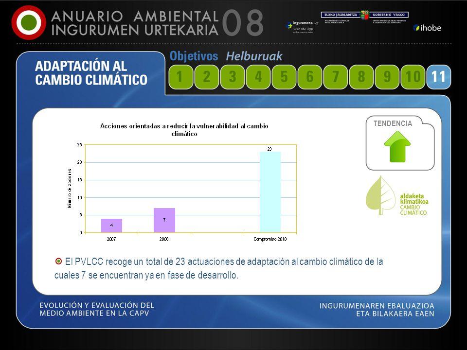 53 El PVLCC recoge un total de 23 actuaciones de adaptación al cambio climático de la cuales 7 se encuentran ya en fase de desarrollo. TENDENCIA