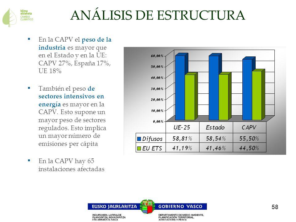 58 ANÁLISIS DE ESTRUCTURA En la CAPV el peso de la industria es mayor que en el Estado y en la UE: CAPV 27%, España 17%, UE 18% También el peso de sec