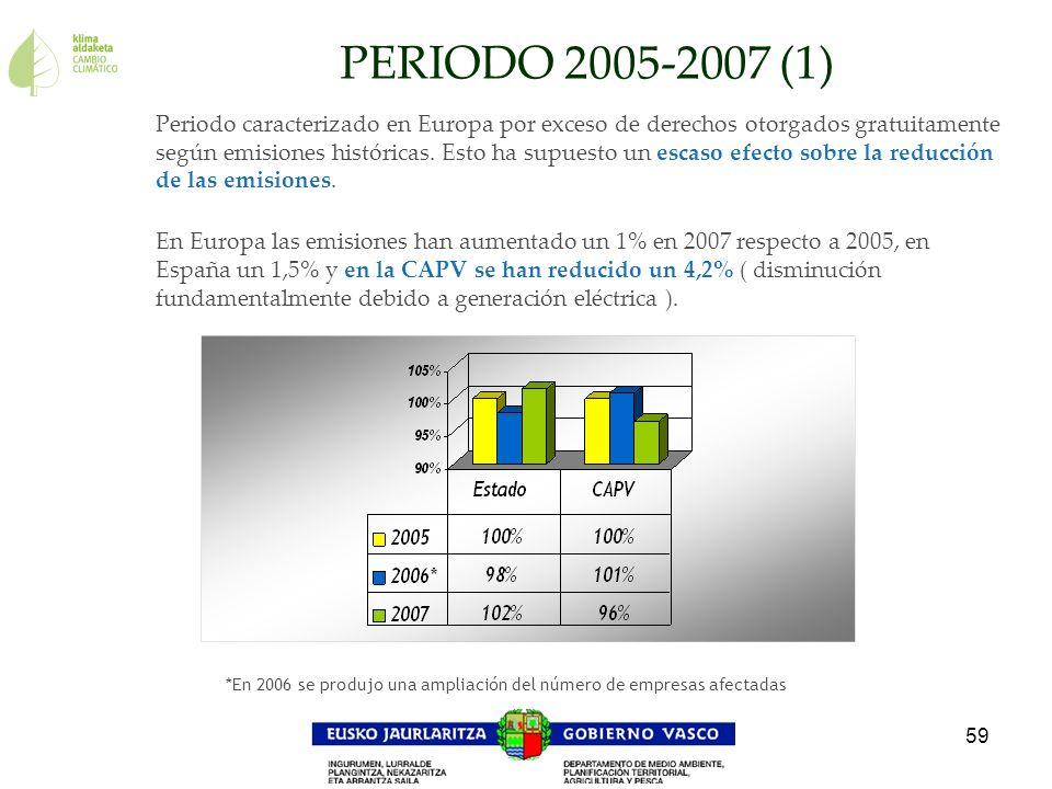 59 *En 2006 se produjo una ampliación del número de empresas afectadas PERIODO 2005-2007 (1) Periodo caracterizado en Europa por exceso de derechos ot