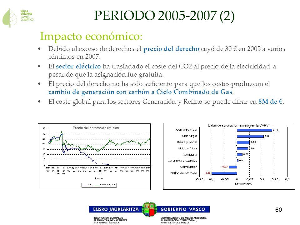 60 Impacto económico: Debido al exceso de derechos el precio del derecho cayó de 30 en 2005 a varios céntimos en 2007. El sector eléctrico ha traslada