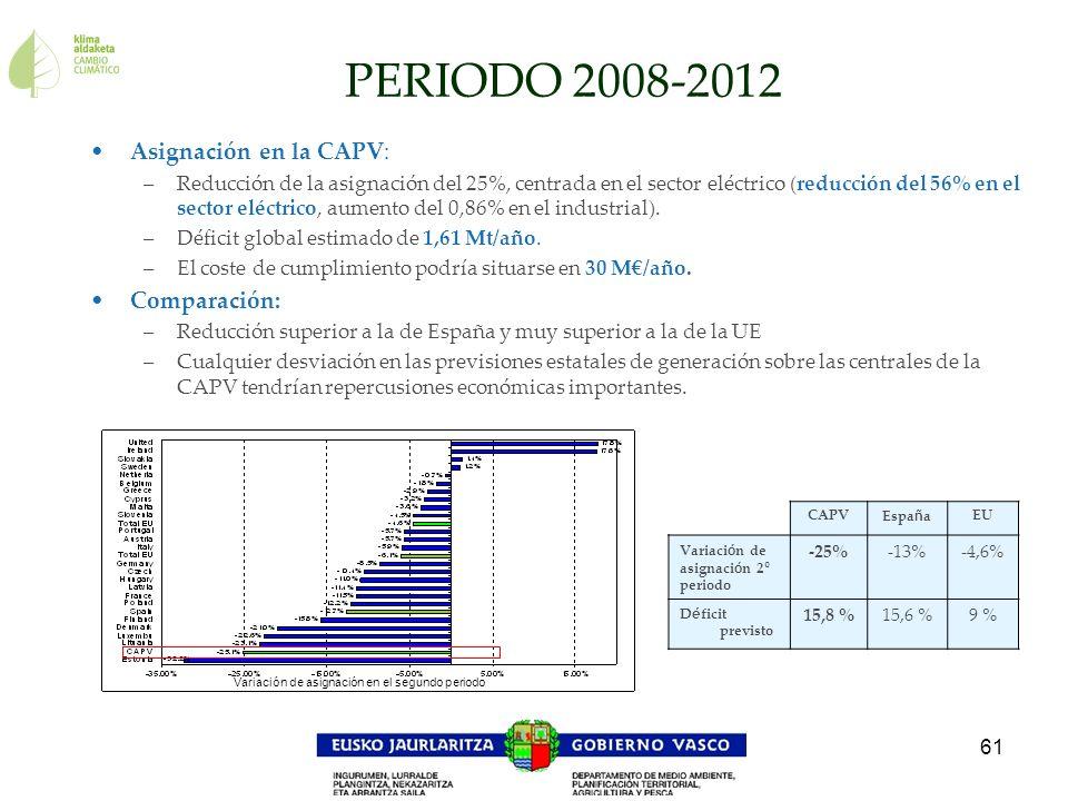 61 Asignación en la CAPV: –Reducción de la asignación del 25%, centrada en el sector eléctrico (reducción del 56% en el sector eléctrico, aumento del