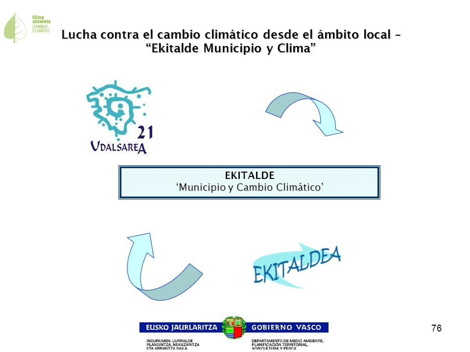 76 EKITALDE Municipio y Cambio Climático Lucha contra el cambio climático desde el ámbito local – Ekitalde Municipio y Clima