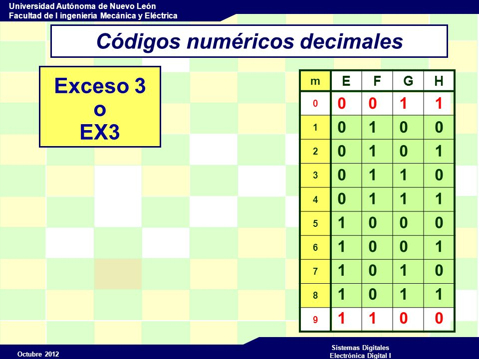 Octubre 2012 Sistemas Digitales Electrónica Digital I Universidad Autónoma de Nuevo León Facultad de I ingeniería Mecánica y Eléctrica 1 1 0 0 0 0 1 1 Códigos numéricos decimales Exceso 3 o EX3 m EFGH 0 1 2 3 4 5 6 7 8 9 0 1 0 0 0 1 0 1 1 0 0 1 1 1 1 0 0 0 1 0 0 1 1 0 1 0 1 1