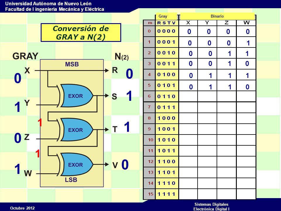Octubre 2012 Sistemas Digitales Electrónica Digital I Universidad Autónoma de Nuevo León Facultad de I ingeniería Mecánica y Eléctrica Conversión de GRAY a N(2) 0 0 0 0 0 0 0 1 0 0 1 1 0 0 1 0 0 1 1 1 GrayBinario 0 1 1 0 0 1 0 1 0 1 1 0 1 1