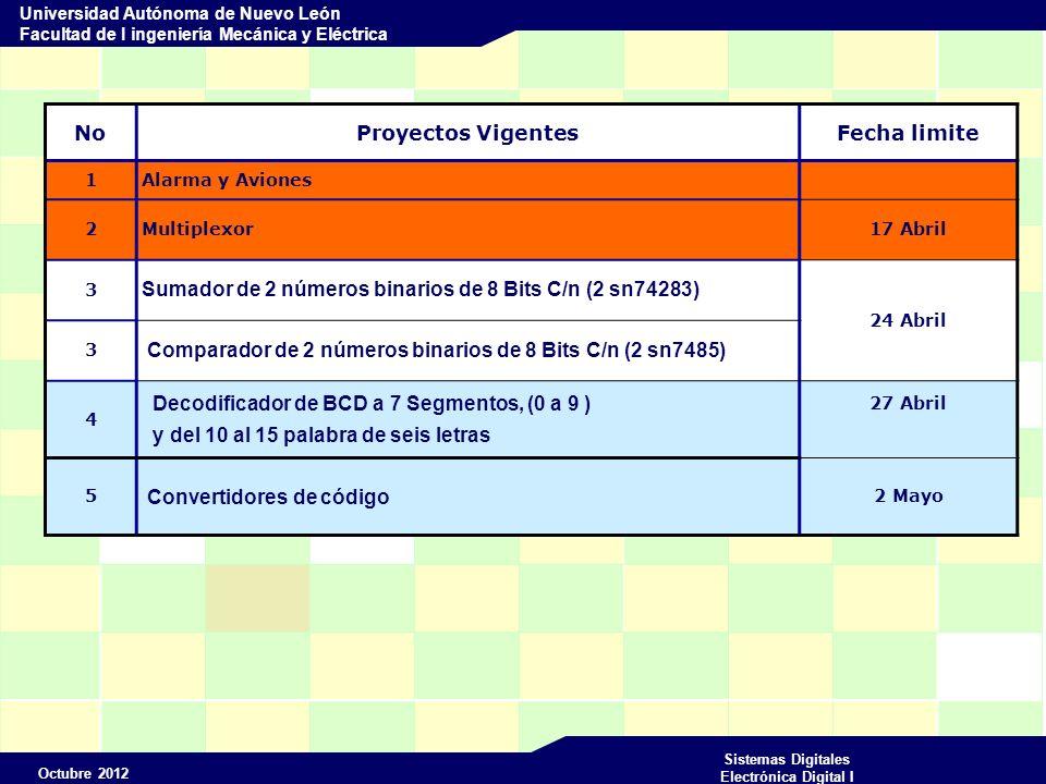 Octubre 2012 Sistemas Digitales Electrónica Digital I Universidad Autónoma de Nuevo León Facultad de I ingeniería Mecánica y Eléctrica NoProyectos VigentesFecha limite 1 Alarma y Aviones 2 Multiplexor17 Abril 3 Sumador de 2 números binarios de 8 Bits C/n (2 sn74283) 24 Abril 3 Comparador de 2 números binarios de 8 Bits C/n (2 sn7485) 4 Decodificador de BCD a 7 Segmentos, (0 a 9 ) y del 10 al 15 palabra de seis letras 27 Abril 5 Convertidores de código 2 Mayo