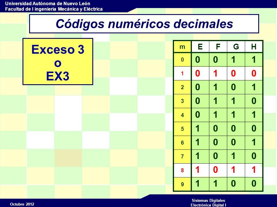 Octubre 2012 Sistemas Digitales Electrónica Digital I Universidad Autónoma de Nuevo León Facultad de I ingeniería Mecánica y Eléctrica 1 0 1 1 0 1 0 0 Códigos numéricos decimales Exceso 3 o EX3 m EFGH 0 1 2 3 4 5 6 7 8 9 0 0 1 1 0 1 0 1 1 0 0 1 1 1 1 0 0 0 1 0 0 1 1 0 1 1 0 0
