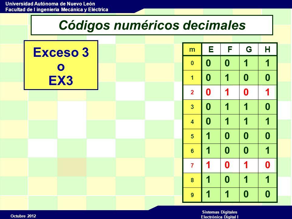 Octubre 2012 Sistemas Digitales Electrónica Digital I Universidad Autónoma de Nuevo León Facultad de I ingeniería Mecánica y Eléctrica 0 1 1 0 Códigos numéricos decimales Exceso 3 o EX3 m EFGH 0 1 2 3 4 5 6 7 8 9 0 0 1 1 0 1 0 0 0 1 1 0 0 1 1 1 1 0 0 0 1 0 0 1 1 0 1 1 1 1 0 0