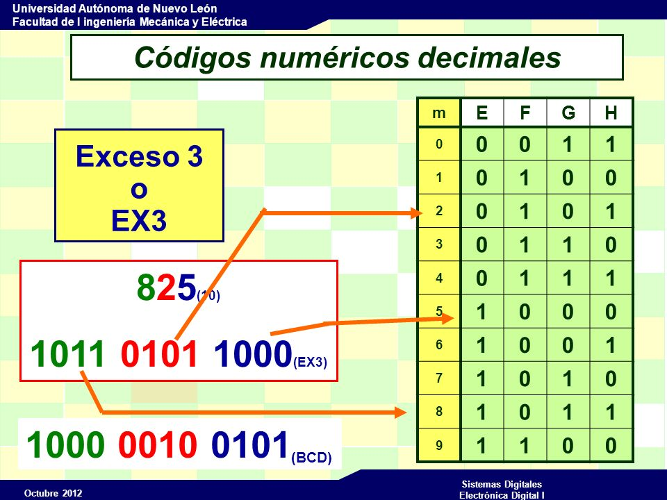 Octubre 2012 Sistemas Digitales Electrónica Digital I Universidad Autónoma de Nuevo León Facultad de I ingeniería Mecánica y Eléctrica Códigos numéricos decimales Exceso 3 o EX3 825 (10) 1011 0101 1000 (EX3) 1000 0010 0101 (BCD) m EFGH 0 0011 1 0100 2 0101 3 0110 4 0111 5 1000 6 1001 7 1010 8 1011 9 1100