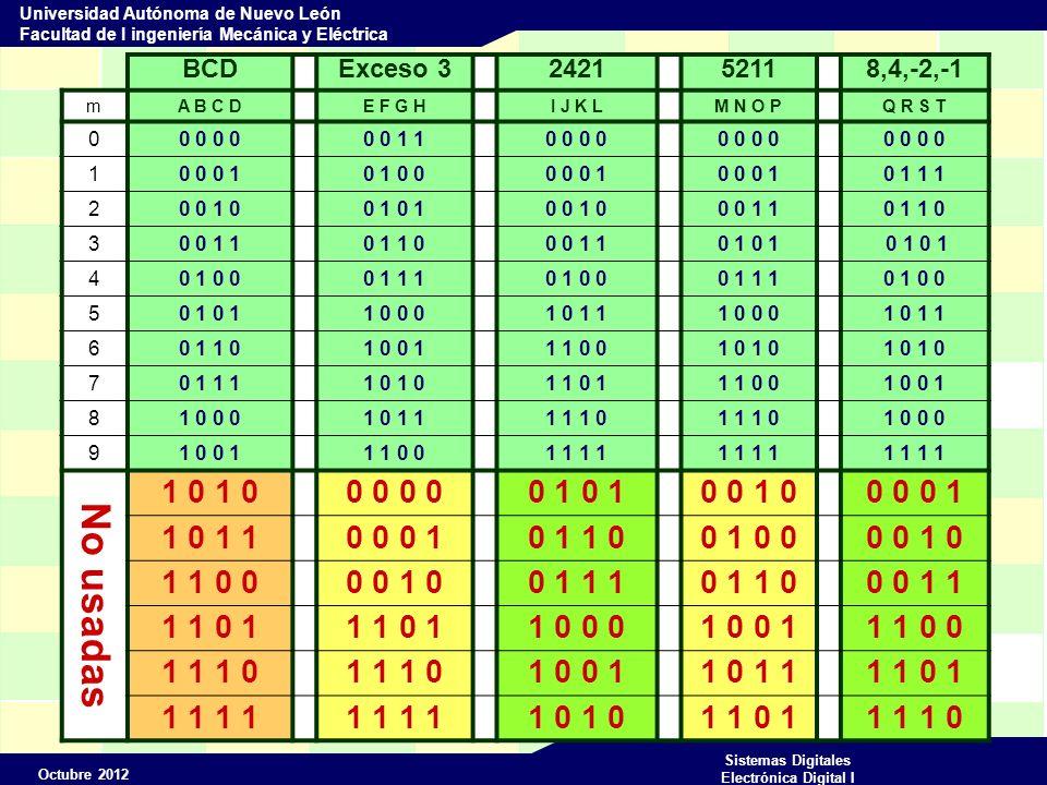 Octubre 2012 Sistemas Digitales Electrónica Digital I Universidad Autónoma de Nuevo León Facultad de I ingeniería Mecánica y Eléctrica BCDExceso 3242152118,4,-2,-1 mA B C DE F G HI J K LM N O PQ R S T 00 0 0 0 1 10 0 10 0 0 10 1 0 00 0 0 1 0 1 1 1 20 0 1 00 1 0 0 1 00 0 1 10 1 1 0 30 0 1 10 1 1 00 0 1 10 1 0 1 0 1 40 1 0 00 1 1 10 1 0 00 1 1 10 1 0 0 50 1 1 0 0 01 0 1 11 0 0 01 0 1 1 60 1 1 01 0 0 11 1 0 01 0 70 1 1 11 0 1 1 0 11 1 0 01 0 0 1 81 0 0 01 0 1 11 1 1 0 1 0 0 0 91 0 0 11 1 0 01 1 No usadas 1 0 0 0 0 1 0 0 1 00 0 0 1 1 0 1 10 0 0 10 1 1 00 1 0 00 0 1 0 1 1 0 00 0 1 00 1 1 10 1 1 00 0 1 1 1 1 0 1 1 0 0 01 0 0 11 1 0 0 1 1 1 0 1 0 0 11 0 1 11 1 0 1 1 1 1 0 1 1 0 11 1 1 0