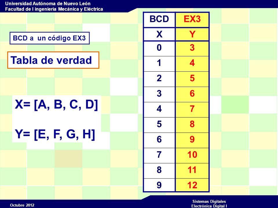Octubre 2012 Sistemas Digitales Electrónica Digital I Universidad Autónoma de Nuevo León Facultad de I ingeniería Mecánica y Eléctrica BCD a un código EX3 Tabla de verdad BCDEX3 XY 03 14 25 36 47 58 69 710 811 912 X= [A, B, C, D] Y= [E, F, G, H]
