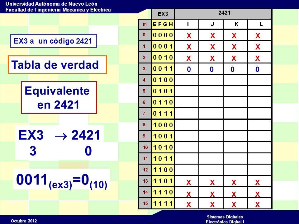Octubre 2012 Sistemas Digitales Electrónica Digital I Universidad Autónoma de Nuevo León Facultad de I ingeniería Mecánica y Eléctrica EX3 a un código 2421 Tabla de verdad X X X X Equivalente en 2421 0 0 0 0 EX3 2421 3 0 0011 (ex3) =0 (10)