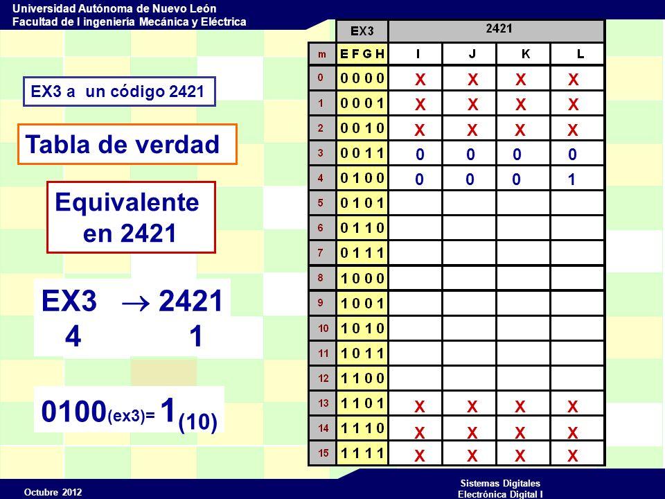 Octubre 2012 Sistemas Digitales Electrónica Digital I Universidad Autónoma de Nuevo León Facultad de I ingeniería Mecánica y Eléctrica EX3 a un código 2421 Tabla de verdad X X X X Equivalente en 2421 0 0 0 0 0 0 0 1 EX3 2421 4 1 0100 (ex3)= 1 (10)