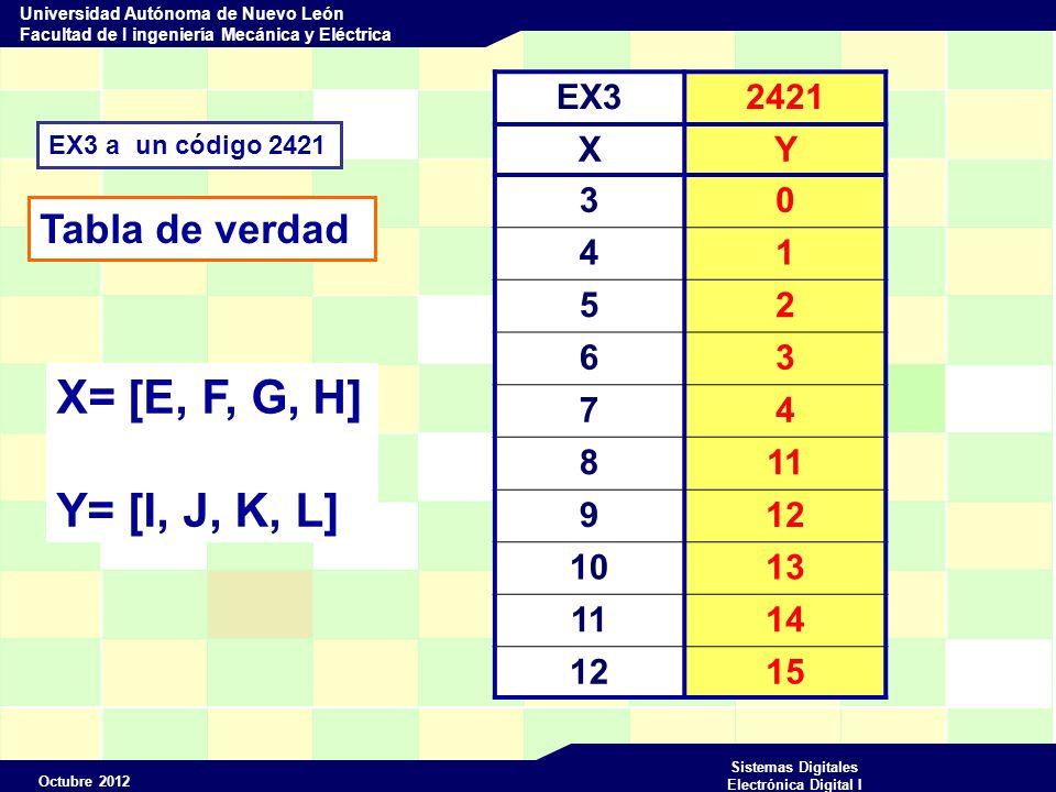 Octubre 2012 Sistemas Digitales Electrónica Digital I Universidad Autónoma de Nuevo León Facultad de I ingeniería Mecánica y Eléctrica EX3 a un código 2421 Tabla de verdad X= [E, F, G, H] Y= [I, J, K, L] EX32421 XY 30 41 52 63 74 811 912 1013 1114 1215